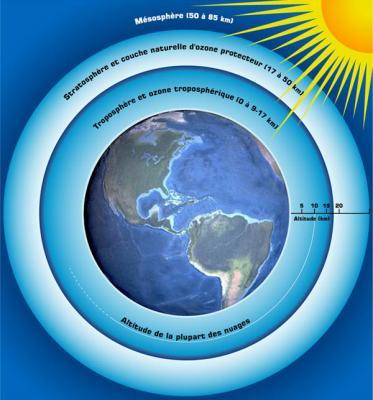 Le trou de la couche d 39 ozone allons pour proteger notre planete - C est quoi la couche d ozone ...